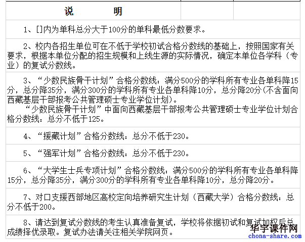 34所自划线院校2018四川大学考研复试分数线